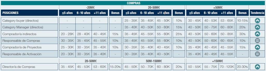 Remuneración Salarial de Compras
